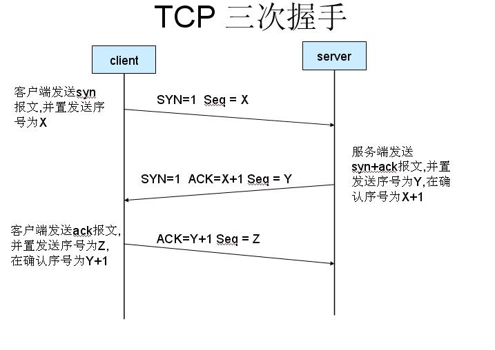 10分钟学会TCP三次握手及四次挥手